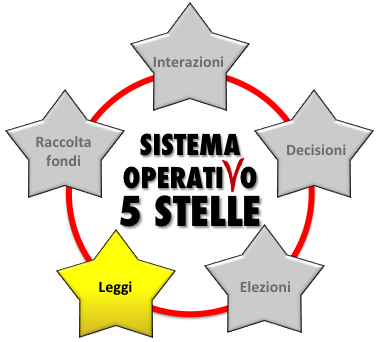https://sistemaoperativom5s.beppegrillo.it/